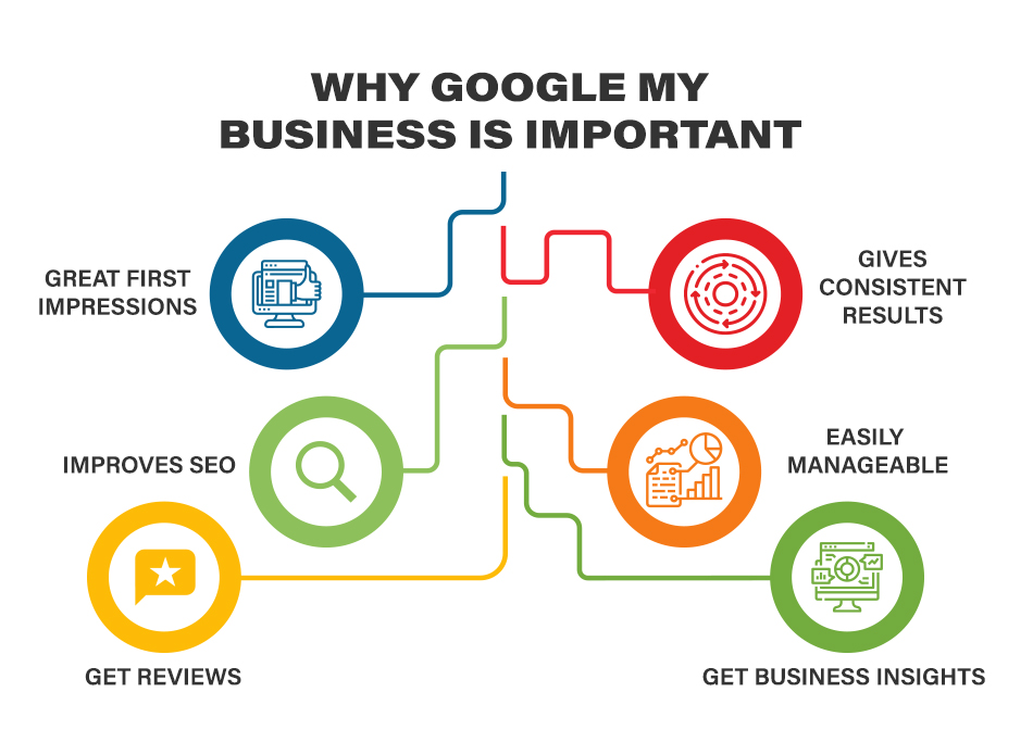 Significance of Google My Business
