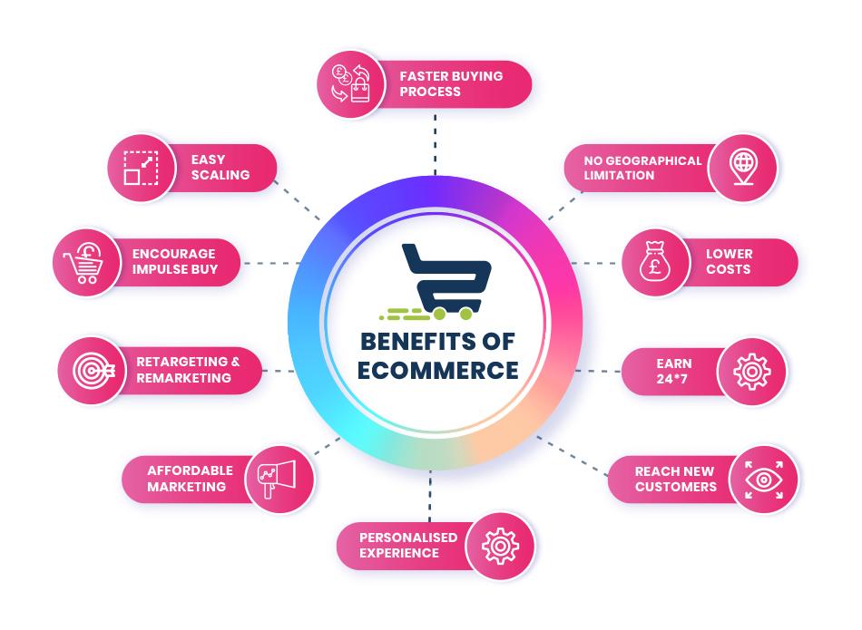 Benefits of eCommerces