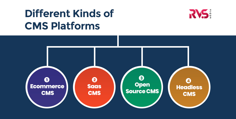 Different Kinds of CMS Platforms